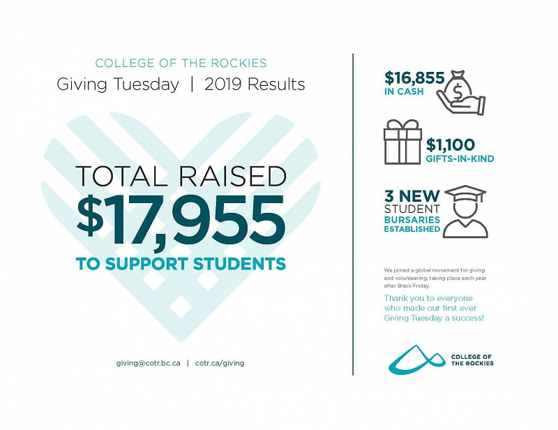An image stating the results from the College of the Rockie's Giving Tuesday campaign for 2019.